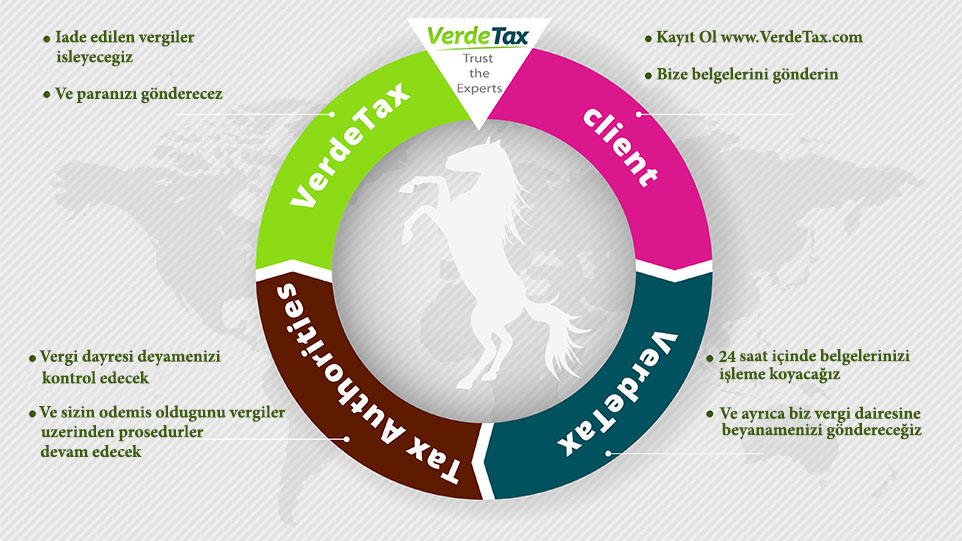 Tax Refund Process Turkish, VerdeTax